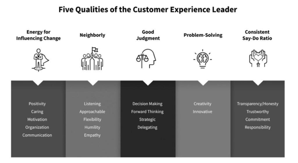 Le qualita di un leader nella customer experience